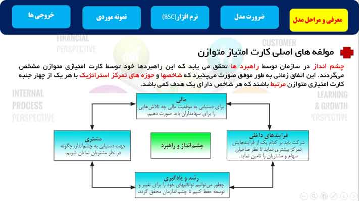 دانلود-پاورپوینت-مدل-کارت-امتیازی-متوازن-در-برنامه-ریزی-راهبردی